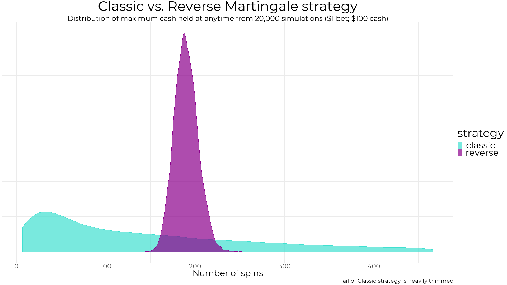 Martingale strategies don't work, but we knew that