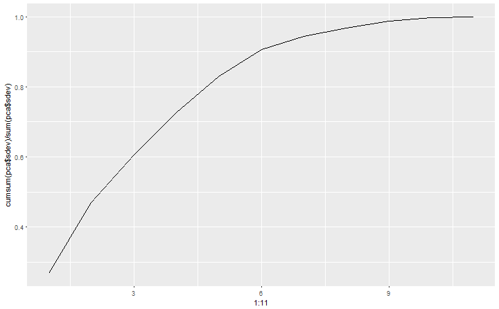 plot of chunk PCA