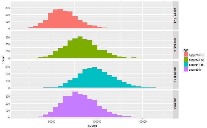 plot of chunk incme plot