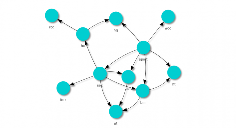 Bayesian Network Example with the bnlearn Package