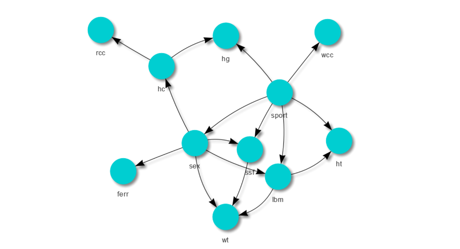 Bayesian Network Example with the bnlearn Package - Daniel