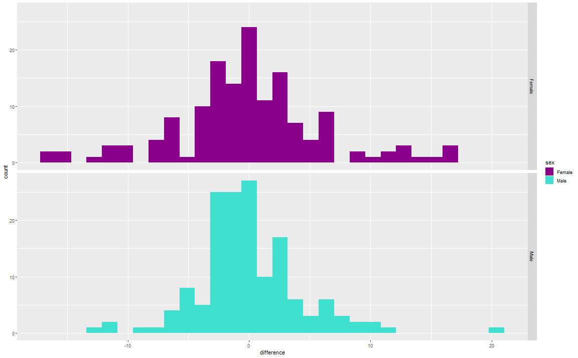 plot of chunk distribution of errors
