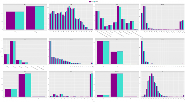 Generating Synthetic Data Sets with 'synthpop' in R - Daniel