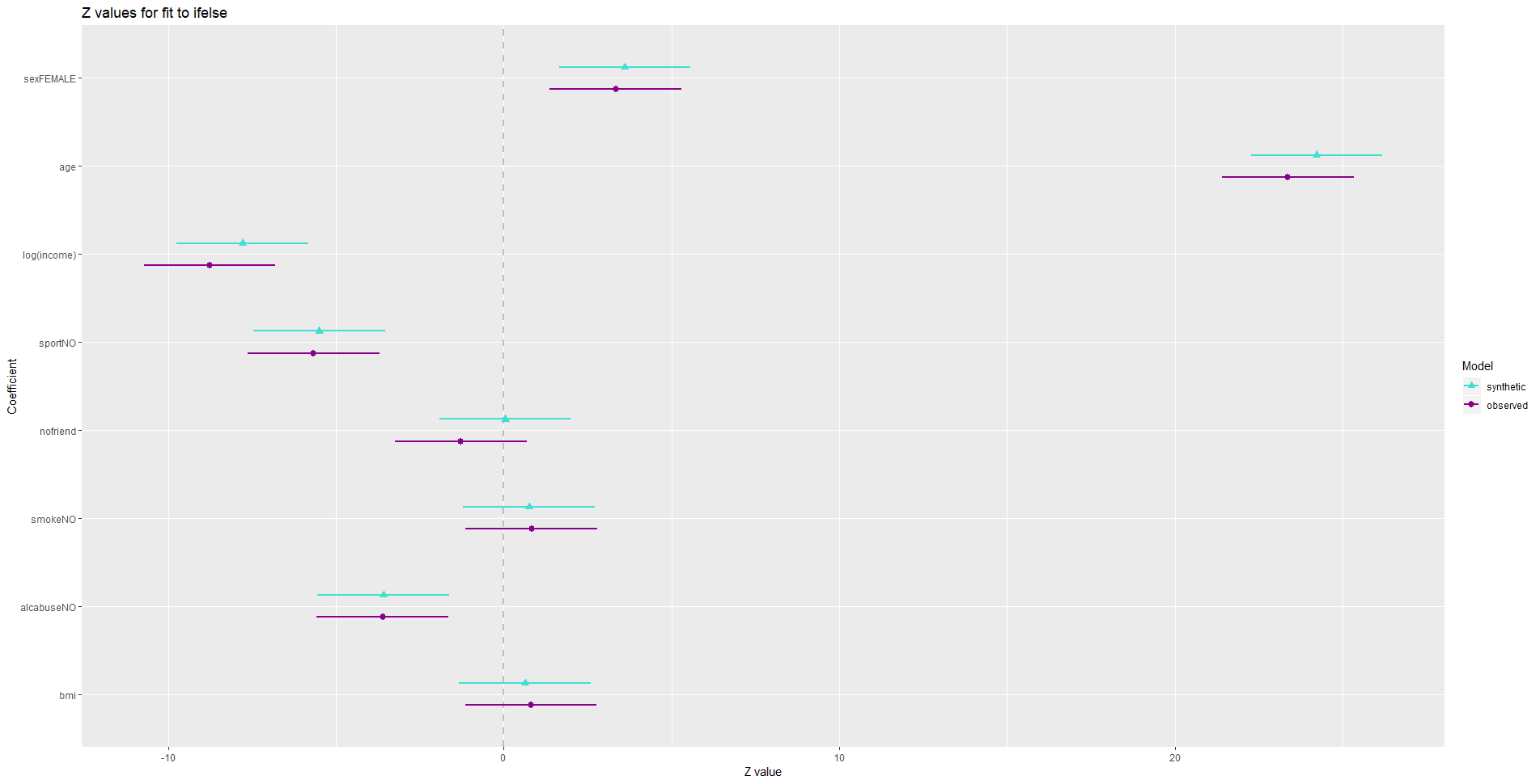 plot of chunk model comparison