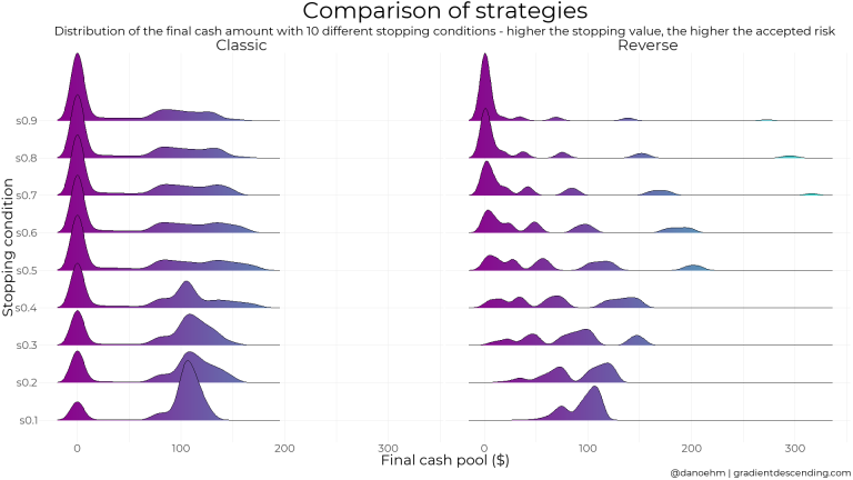 Martingale strategies don't work, but we knew that – Simulation analysis in R