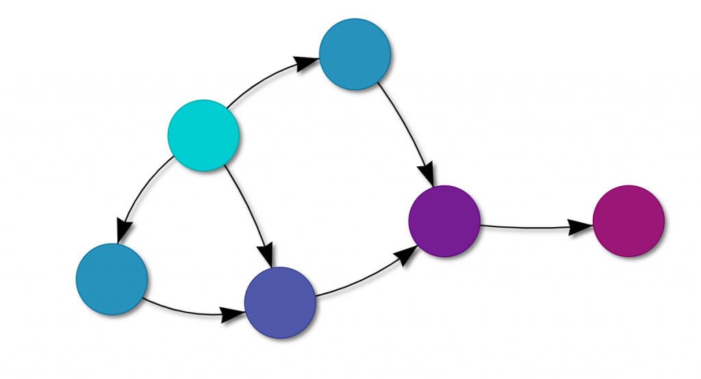 Simulating data with Bayesian networks
